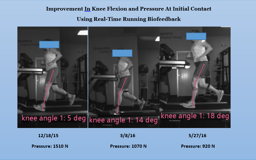 Knee Angle (Shock Absorption)