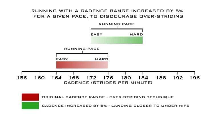 Ideal Cadence
