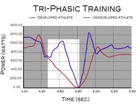 Tri-Phasic Training