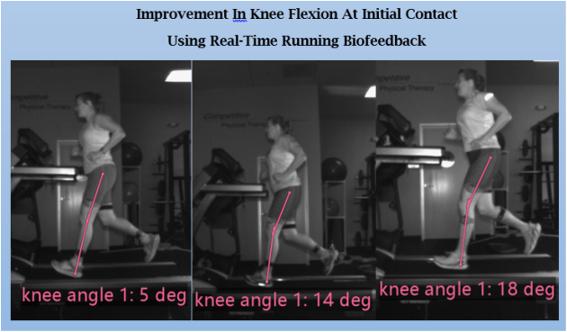 Changes in Knee Flexion Angle
