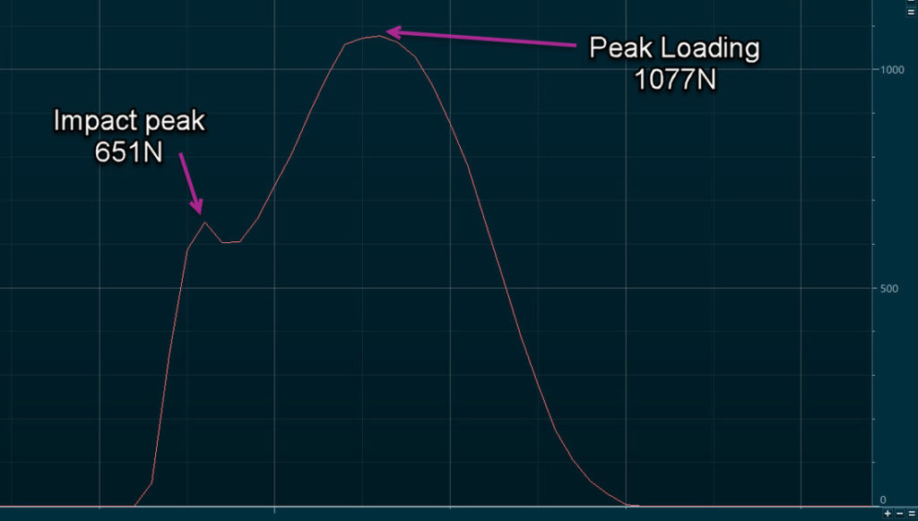 Post-Training Pressure Graph