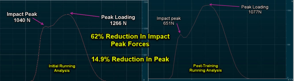 Reduction in Impact Peak Forces